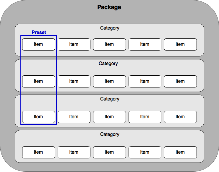 Understanding and building an order using the Softlayer